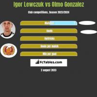 Igor Lewczuk vs Olmo Gonzalez h2h player stats