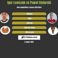 Igor Lewczuk vs Pawel Stolarski h2h player stats