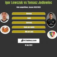 Igor Lewczuk vs Tomasz Jodlowiec h2h player stats