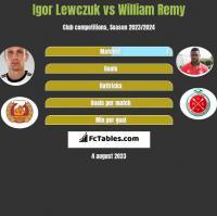 Igor Lewczuk vs William Remy h2h player stats