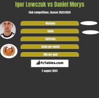 Igor Lewczuk vs Daniel Morys h2h player stats
