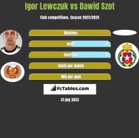 Igor Lewczuk vs Dawid Szot h2h player stats