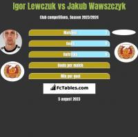Igor Lewczuk vs Jakub Wawszczyk h2h player stats