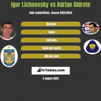 Igor Lichnovsky vs Adrian Aldrete h2h player stats