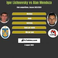 Igor Lichnovsky vs Alan Mendoza h2h player stats