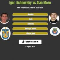 Igor Lichnovsky vs Alan Mozo h2h player stats
