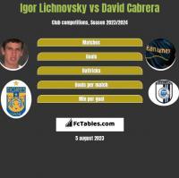 Igor Lichnovsky vs David Cabrera h2h player stats
