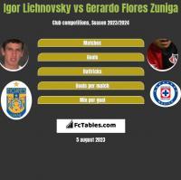 Igor Lichnovsky vs Gerardo Flores Zuniga h2h player stats