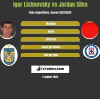 Igor Lichnovsky vs Jordan Silva h2h player stats