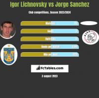 Igor Lichnovsky vs Jorge Sanchez h2h player stats