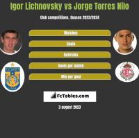 Igor Lichnovsky vs Jorge Torres Nilo h2h player stats