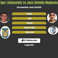 Igor Lichnovsky vs Jose Antonio Maduena h2h player stats