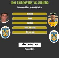 Igor Lichnovsky vs Juninho h2h player stats