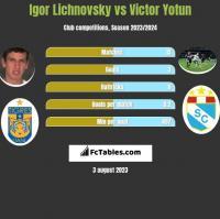 Igor Lichnovsky vs Victor Yotun h2h player stats