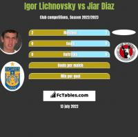 Igor Lichnovsky vs Jiar Diaz h2h player stats