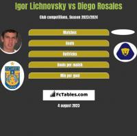 Igor Lichnovsky vs Diego Rosales h2h player stats