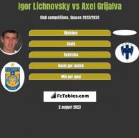 Igor Lichnovsky vs Axel Grijalva h2h player stats