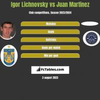 Igor Lichnovsky vs Juan Martinez h2h player stats