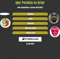 Igor Perduta vs Artur h2h player stats