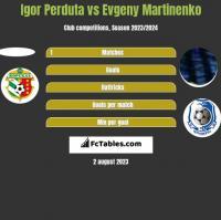 Igor Perduta vs Evgeny Martinenko h2h player stats
