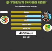 Igor Perduta vs Oleksandr Kucher h2h player stats