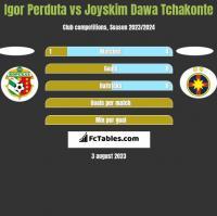 Igor Perduta vs Joyskim Dawa Tchakonte h2h player stats
