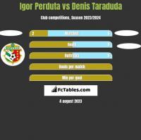 Igor Perduta vs Denis Taraduda h2h player stats