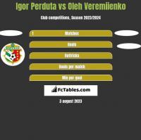 Igor Perduta vs Oleh Veremiienko h2h player stats