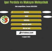 Igor Perduta vs Maksym Melnychuk h2h player stats