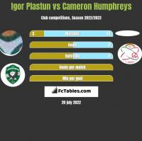 Igor Plastun vs Cameron Humphreys h2h player stats