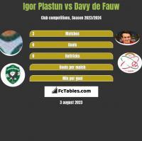 Igor Plastun vs Davy de Fauw h2h player stats