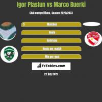 Igor Plastun vs Marco Buerki h2h player stats