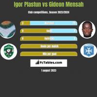 Igor Plastun vs Gideon Mensah h2h player stats
