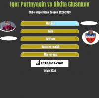 Igor Portnyagin vs Nikita Glushkov h2h player stats