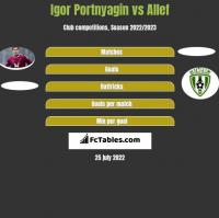Igor Portnyagin vs Allef h2h player stats