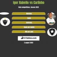 Igor Rabello vs Carlinho h2h player stats