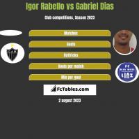 Igor Rabello vs Gabriel Dias h2h player stats