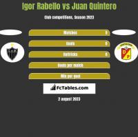Igor Rabello vs Juan Quintero h2h player stats