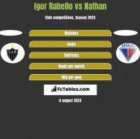 Igor Rabello vs Nathan h2h player stats