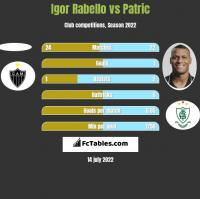 Igor Rabello vs Patric h2h player stats