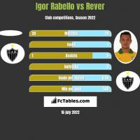 Igor Rabello vs Rever h2h player stats