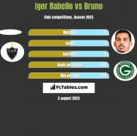 Igor Rabello vs Bruno h2h player stats