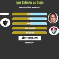 Igor Rabello vs Guga h2h player stats