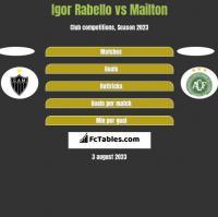 Igor Rabello vs Mailton h2h player stats