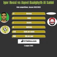 Igor Rossi vs Aqeel Baalghyth Al Sahbi h2h player stats