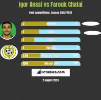 Igor Rossi vs Farouk Chafai h2h player stats
