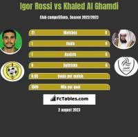 Igor Rossi vs Khaled Al Ghamdi h2h player stats