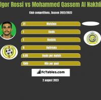Igor Rossi vs Mohammed Qassem Al Nakhli h2h player stats