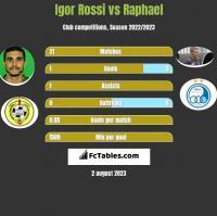 Igor Rossi vs Raphael h2h player stats