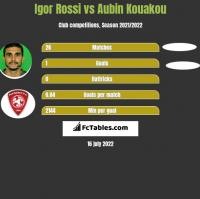 Igor Rossi vs Aubin Kouakou h2h player stats